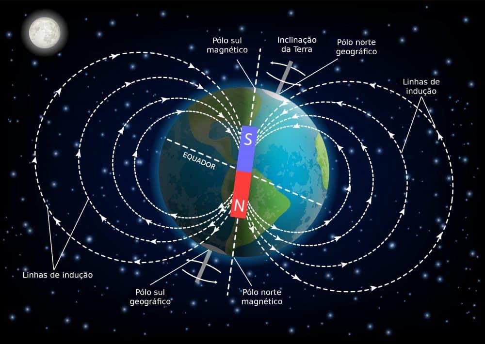 O polo sul magnético, está localizado próximo ao polo norte geográfico, da mesma forma, o polo norte magnético está localizado próximo ao polo sul geográfico, ou seja, não existe uma relação entre os polos geográficos e o campo magnético da Terra.